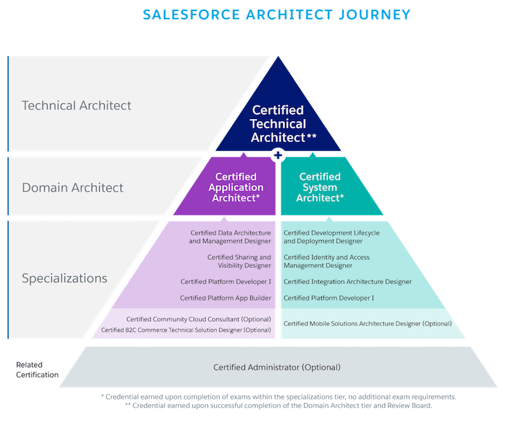 salesforce-architect-journey.png