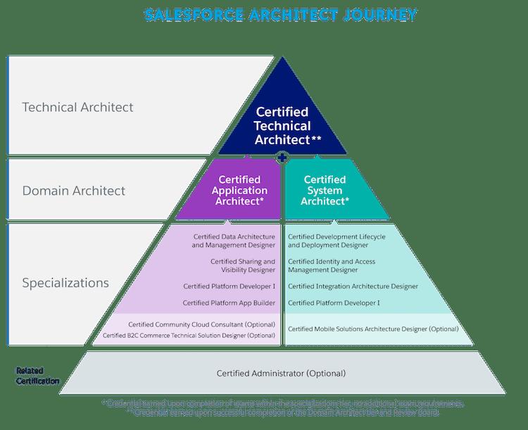 salesforce-architect-journey.png